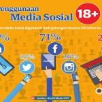 Kepercayaan terhadap media sosial : wadah yang KUKUH atau racun yang MEMBUNUH?'