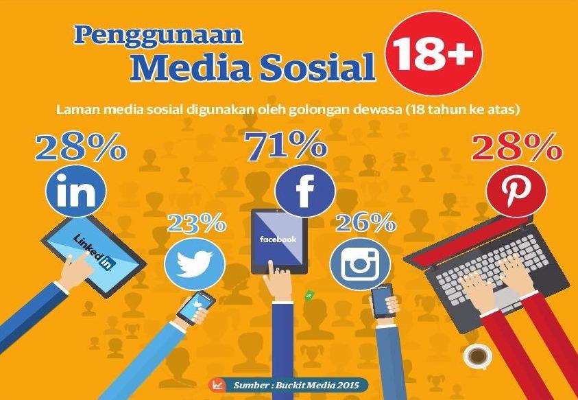 Utusan-Malaysia-Penggunaan-Media-Sosial